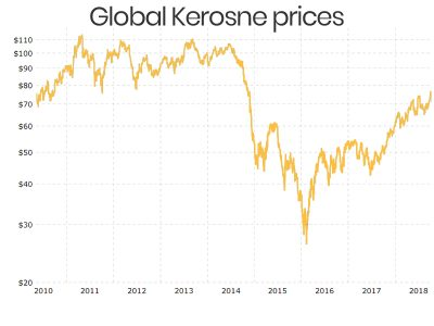 Global Kerosene prices 2013 to 2018
